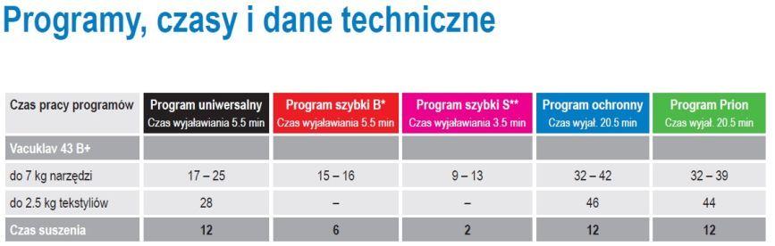 Vacuklav 43 B+