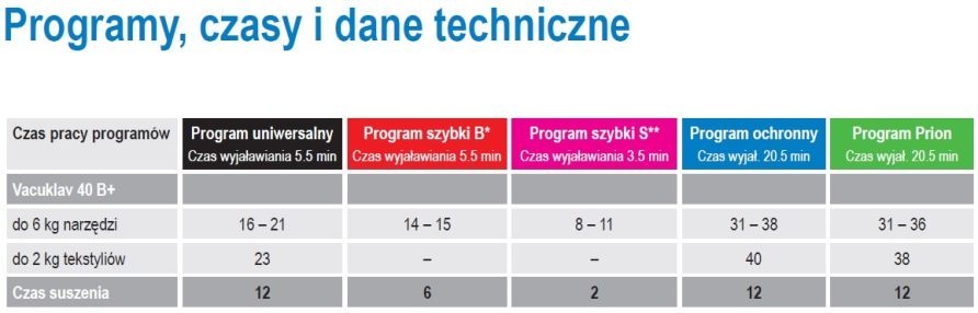 Autoklaw Melag Vacuklav 40B+